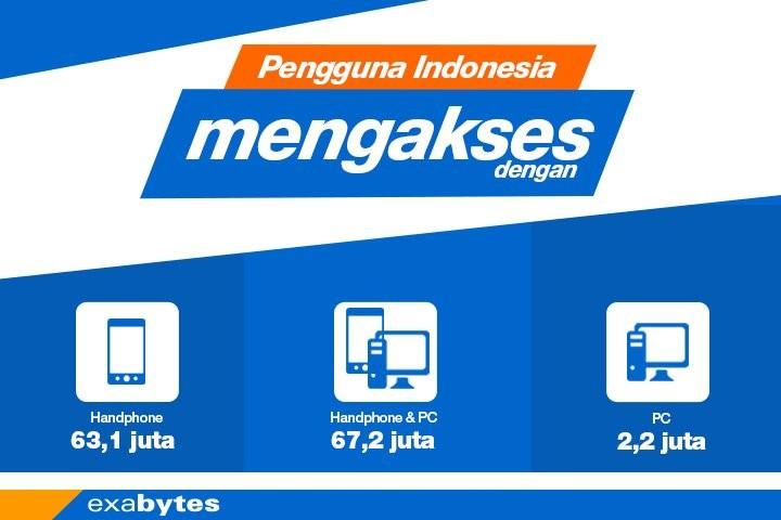 pengguna indonesia mengakses dengan handphone & PC