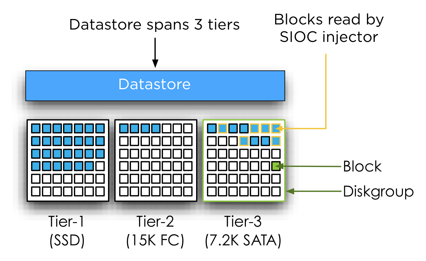 datastore system structure