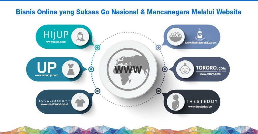 Bisnis Online yang Sukses Go Nasional & Mancanegara Melalui Website