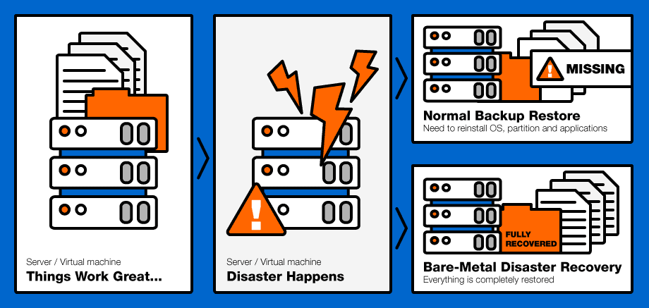 Bare-Metal Disaster Recovery